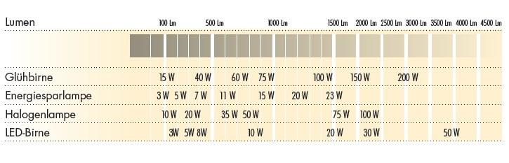 Lichtstärkentabelle